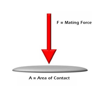 F = mating force, A = Area of Contact